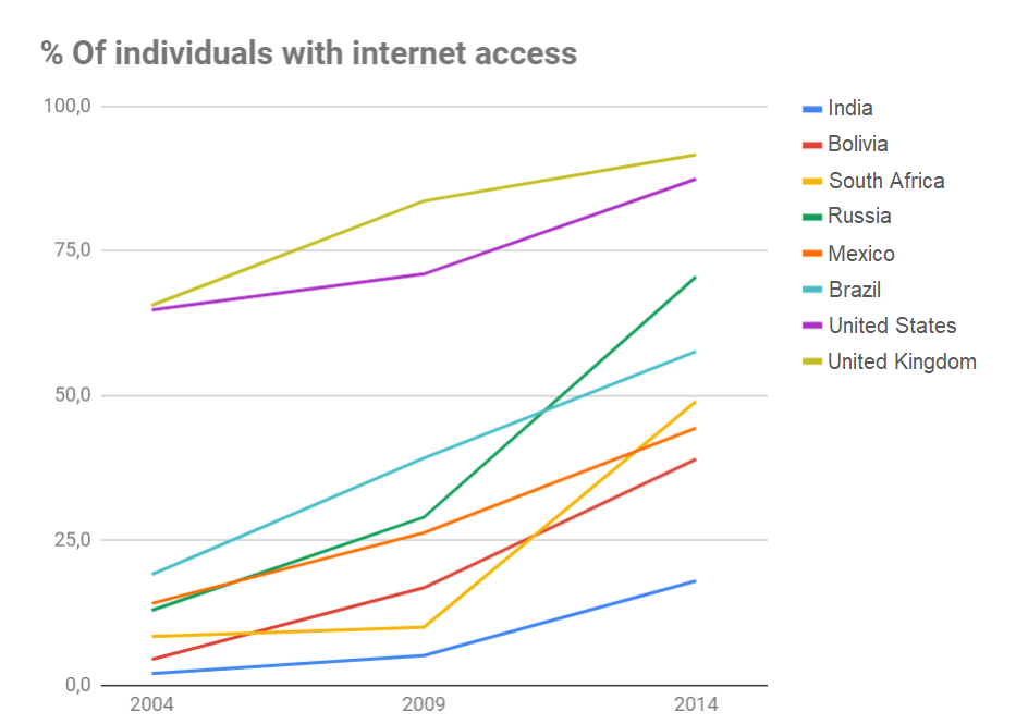 Graph of internet access across eight countries