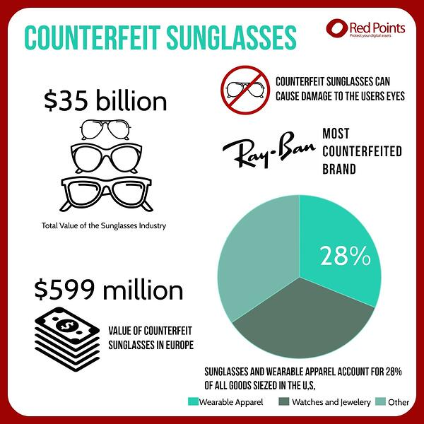 Counterfeit sunglasses statistics