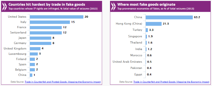 countries_hit_with_fakes.png