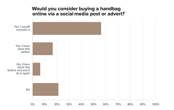 Red Points' research on public opinion of counterfeit handbags