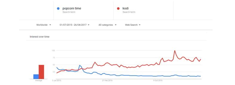 kodi-overtakes-popcorn-time-in-google-popularity.png