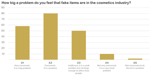 The concern consumers feel about counterfeits in the cosmetics industry.