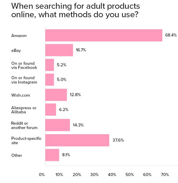 Graph of online shopping channels for adult products
