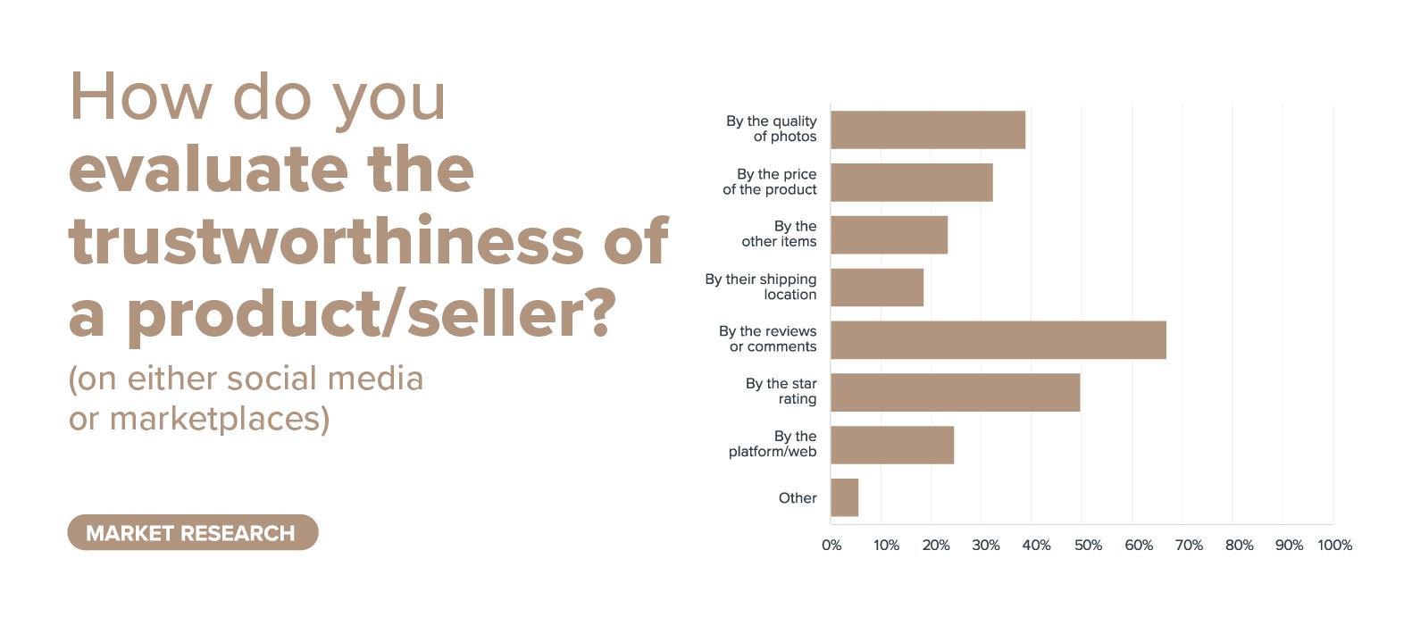 seller trustworthiness